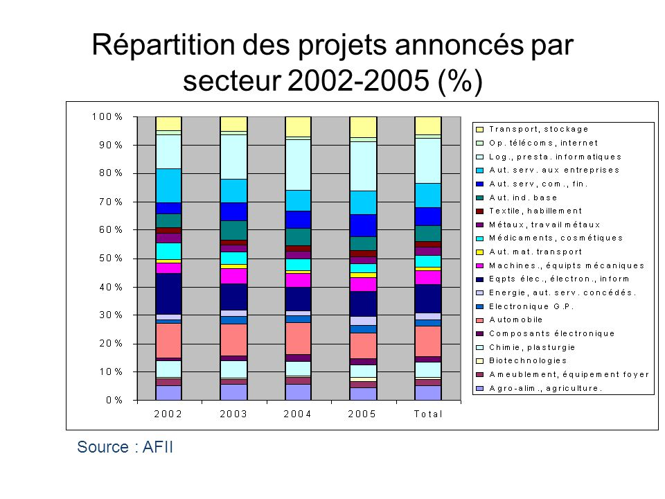 Répartition des projets annoncés par secteur 2002-2005 (%) Source : AFII