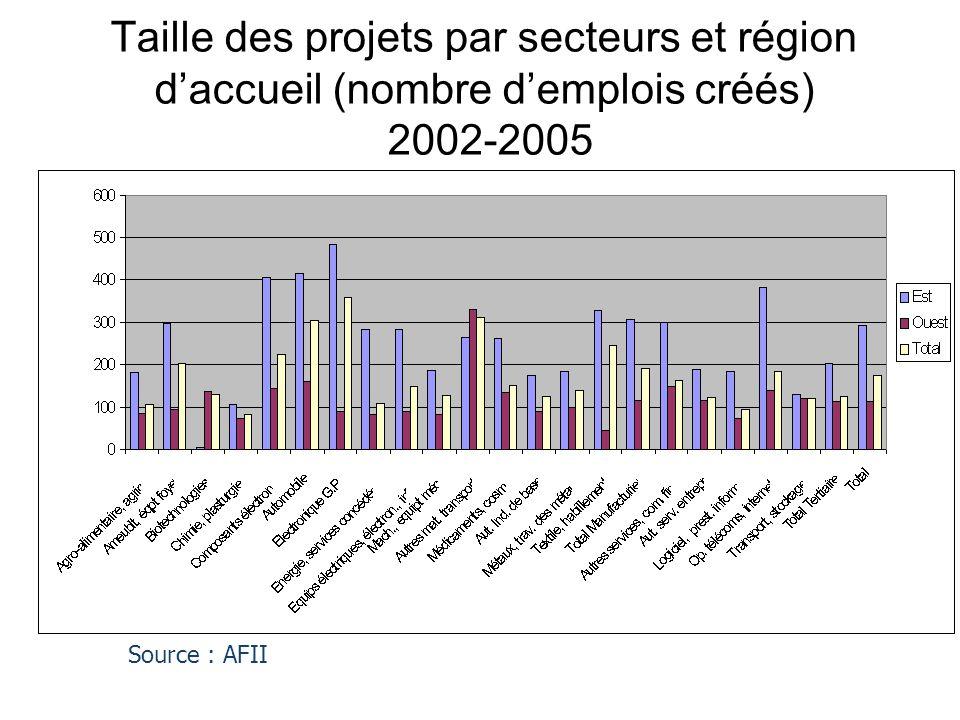 Taille des projets par secteurs et région d'accueil (nombre d'emplois créés) 2002-2005 Source : AFII