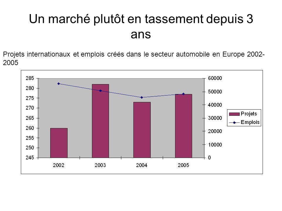 Un marché plutôt en tassement depuis 3 ans Projets internationaux et emplois créés dans le secteur automobile en Europe 2002- 2005