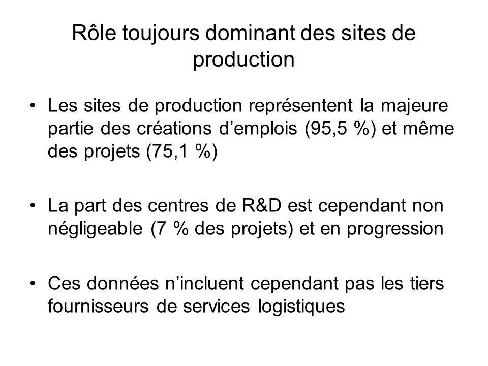 Rôle toujours dominant des sites de production Les sites de production représentent la majeure partie des créations d'emplois (95,5 %) et même des pro