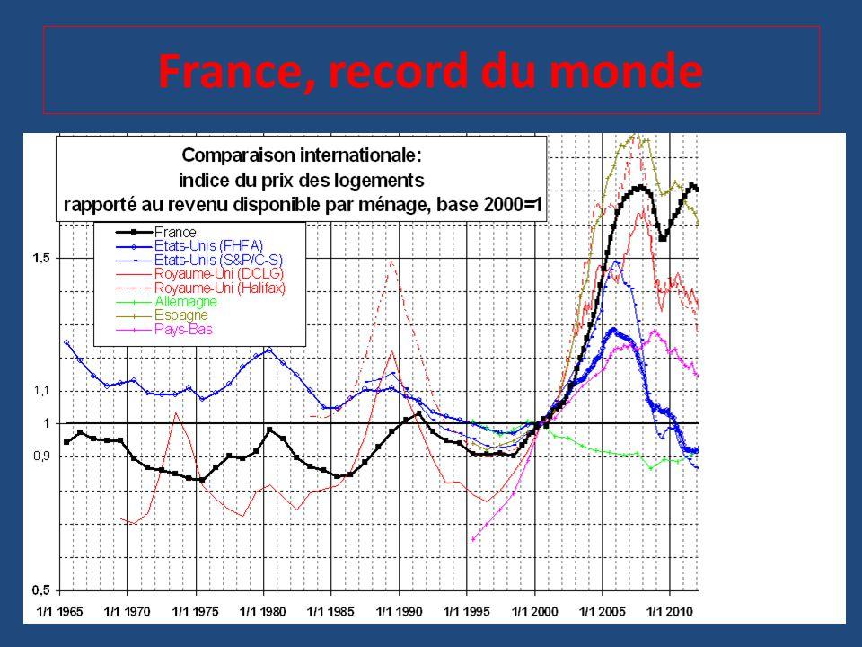 France, record du monde