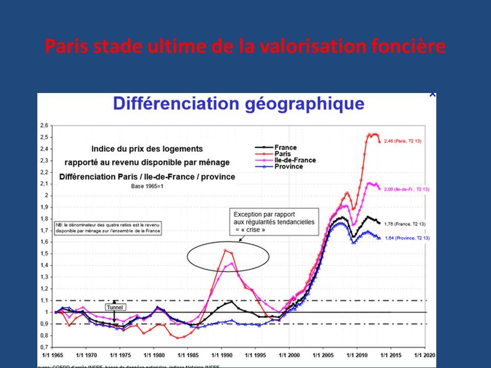 Marché parisien : Différenciation sociale / Distance au centre