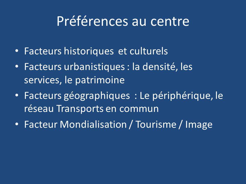 Préférences au centre Facteurs historiques et culturels Facteurs urbanistiques : la densité, les services, le patrimoine Facteurs géographiques : Le p