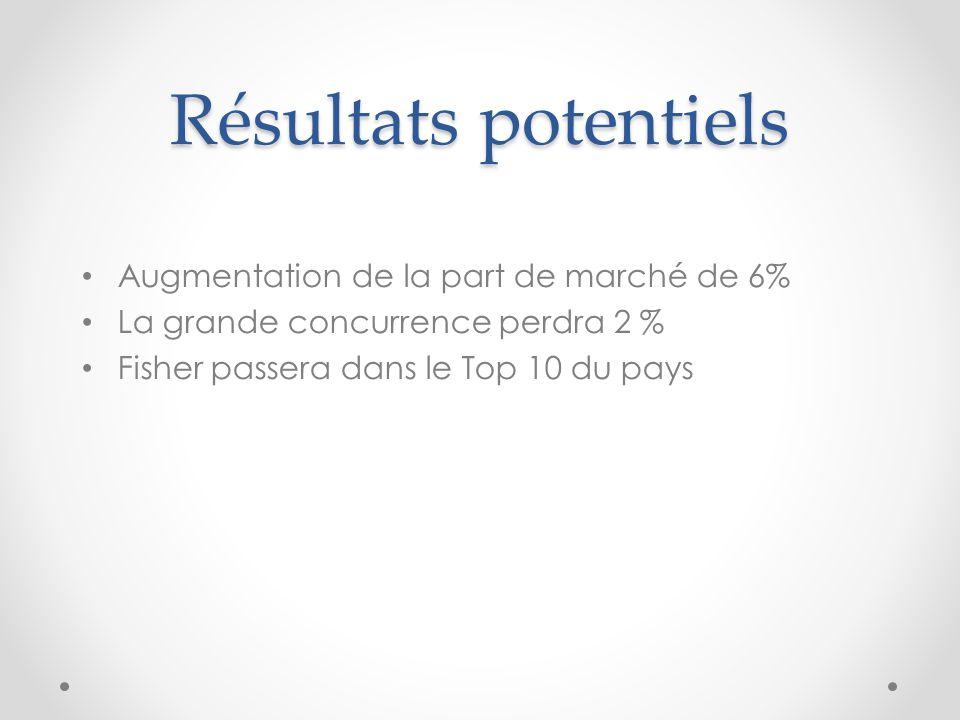 Résultats potentiels Augmentation de la part de marché de 6% La grande concurrence perdra 2 % Fisher passera dans le Top 10 du pays