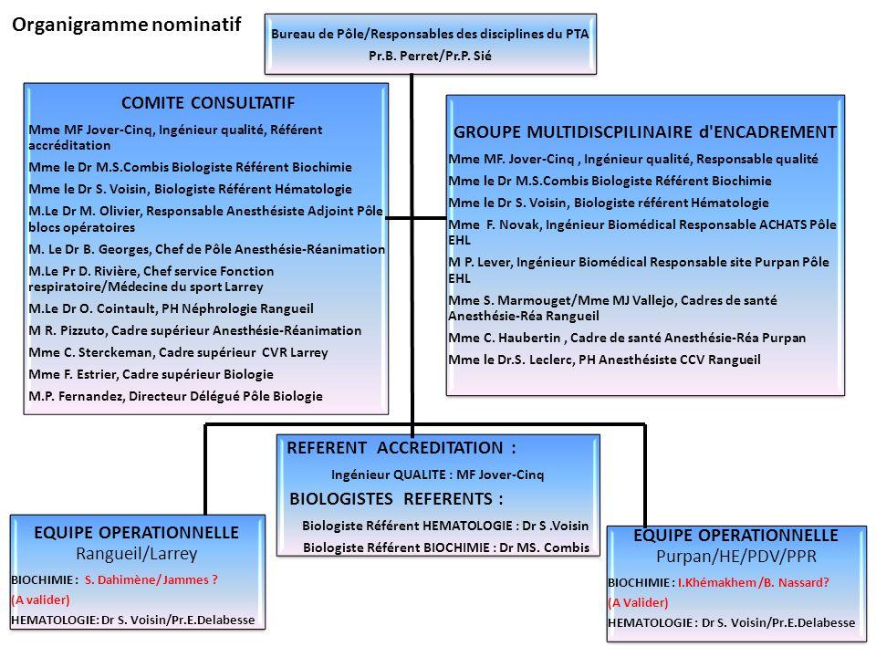 COMITE CONSULTATIF Mme MF Jover-Cinq, Ingénieur qualité, Référent accréditation Mme le Dr M.S.Combis Biologiste Référent Biochimie Mme le Dr S. Voisin