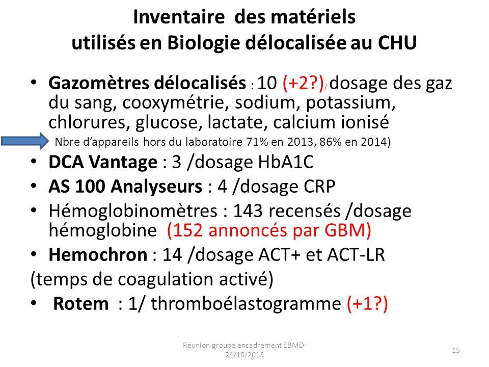 Inventaire des matériels utilisés en Biologie délocalisée au CHU Gazomètres délocalisés : 10 (+2?) / dosage des gaz du sang, cooxymétrie, sodium, pota