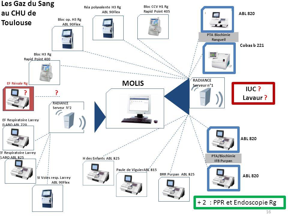 EF Respiratoire Larrey (LABO ABL 720 RADIANCE Serveur N°2 SI Voies resp. Larrey ABL 90Flex MOLIS RADIANCE Serveur n°1 Paule de ViguierABL 815 H des En