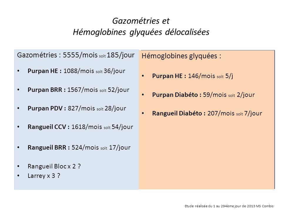 Gazométries et Hémoglobines glyquées délocalisées Gazométries : 5555/mois soit 185/jour Purpan HE : 1088/mois soit 36/jour Purpan BRR : 1567/mois soit
