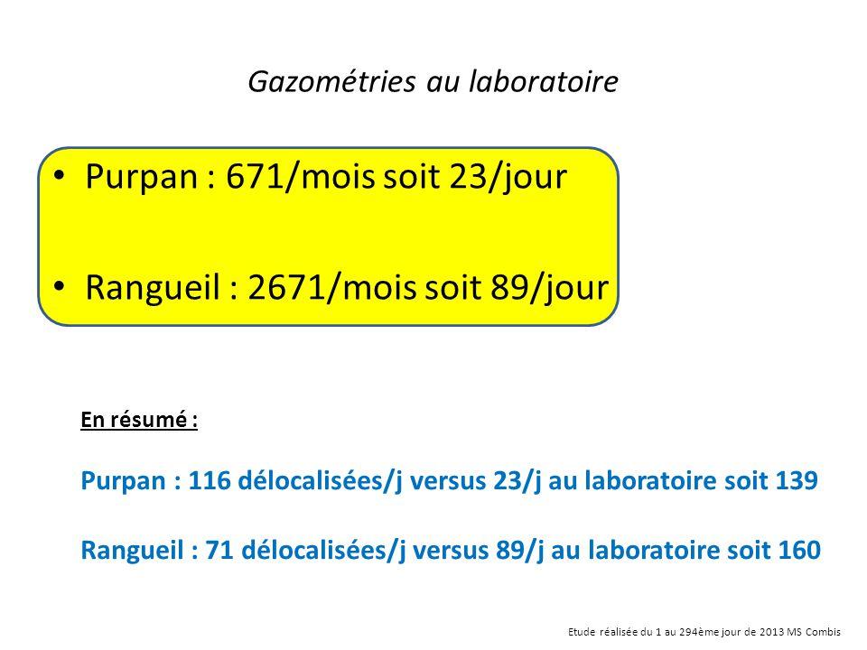 Gazométries au laboratoire Purpan : 671/mois soit 23/jour Rangueil : 2671/mois soit 89/jour En résumé : Purpan : 116 délocalisées/j versus 23/j au lab