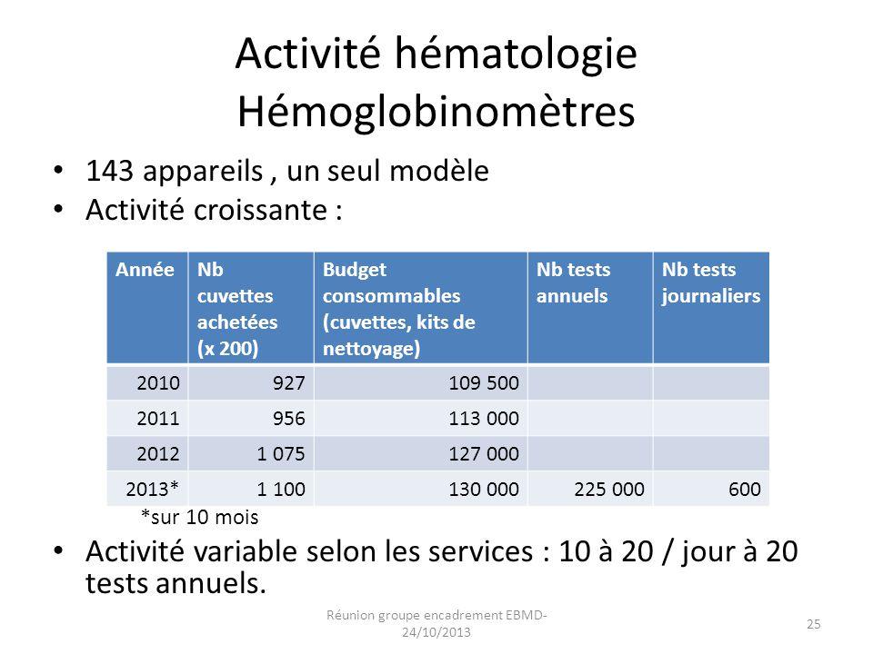 Activité hématologie Hémoglobinomètres 143 appareils, un seul modèle Activité croissante : *sur 10 mois Activité variable selon les services : 10 à 20