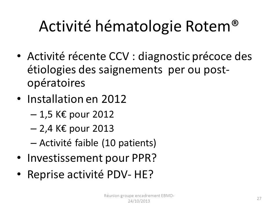 Activité récente CCV : diagnostic précoce des étiologies des saignements per ou post- opératoires Installation en 2012 – 1,5 K€ pour 2012 – 2,4 K€ pou