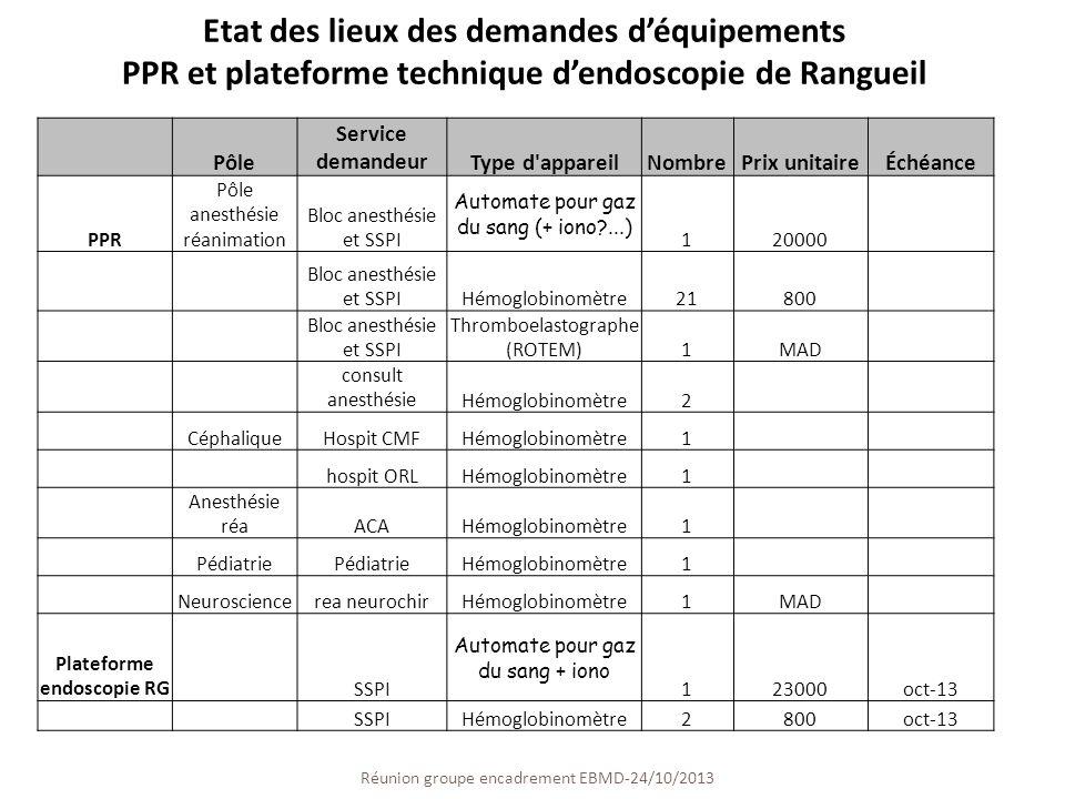 Réunion groupe encadrement EBMD-24/10/2013 30 Pôle Service demandeurType d'appareilNombrePrix unitaireÉchéance PPR Pôle anesthésie réanimation Bloc an
