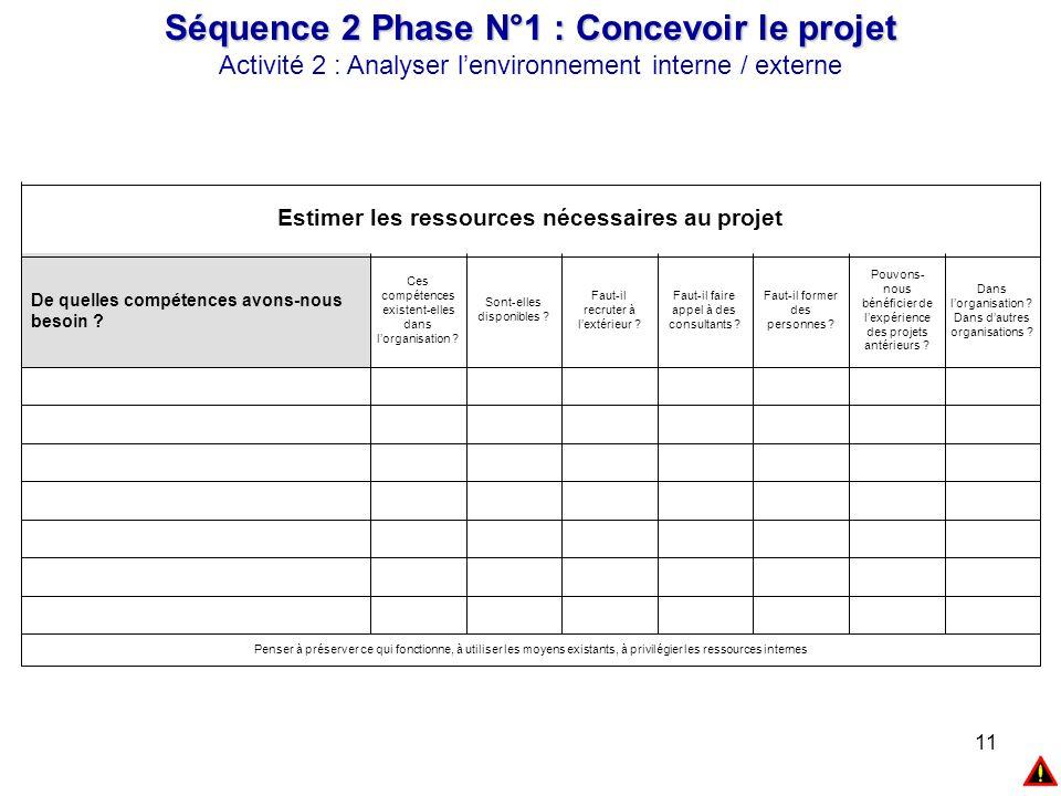 11 Séquence 2 Phase N°1 : Concevoir le projet Activité 2 : Analyser l'environnement interne / externe Penser à préserver ce qui fonctionne, à utiliser