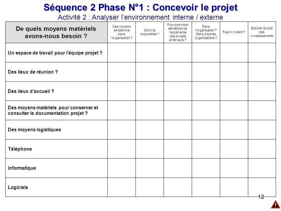 12 Séquence 2 Phase N°1 : Concevoir le projet Activité 2 : Analyser l'environnement interne / externe Logiciels Informatique Téléphone Des moyens logi