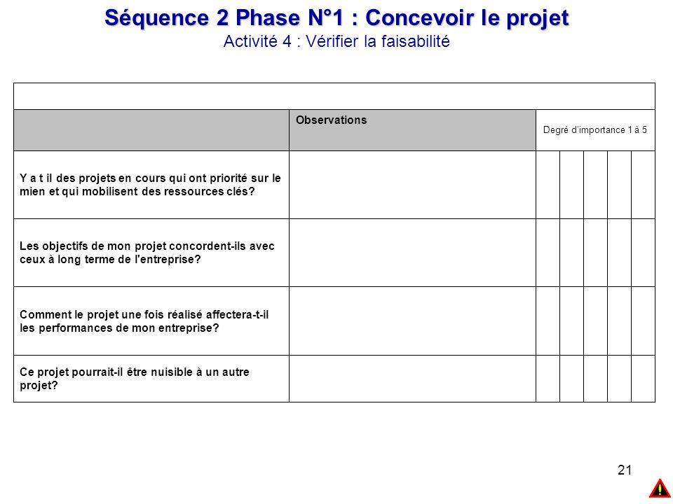 21 Séquence 2 Phase N°1 : Concevoir le projet Activité 4 : Vérifier la faisabilité Ce projet pourrait-il être nuisible à un autre projet? Comment le p