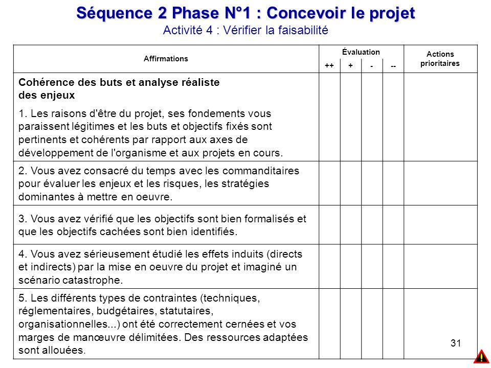 31 Affirmations Évaluation Actions prioritaires +++--- Cohérence des buts et analyse réaliste des enjeux 1. Les raisons d'être du projet, ses fondemen