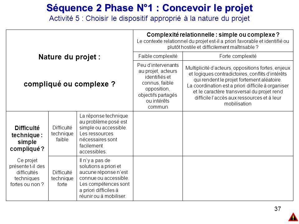 37 Séquence 2 Phase N°1 : Concevoir le projet Activité 5 : Choisir le dispositif approprié à la nature du projet Il n'y a pas de solutions a priori et