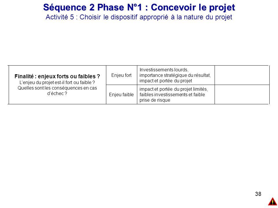 38 Séquence 2 Phase N°1 : Concevoir le projet Activité 5 : Choisir le dispositif approprié à la nature du projet impact et portée du projet limités, f
