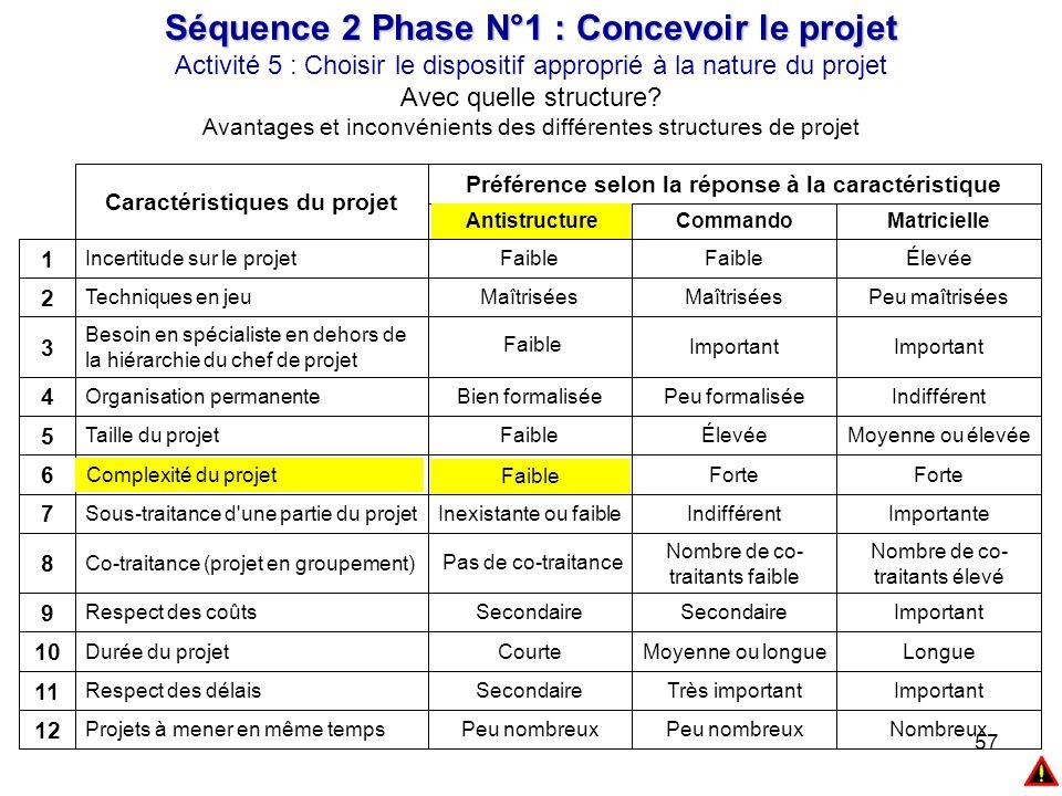 57 Séquence 2 Phase N°1 : Concevoir le projet Activité 5 : Choisir le dispositif approprié à la nature du projet Avec quelle structure? Avantages et i