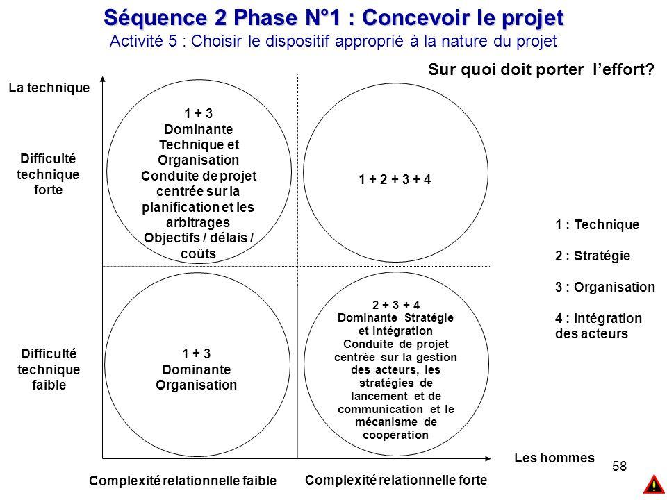 58 1 : Technique 2 : Stratégie 3 : Organisation 4 : Intégration des acteurs 1 + 3 Dominante Technique et Organisation Conduite de projet centrée sur l