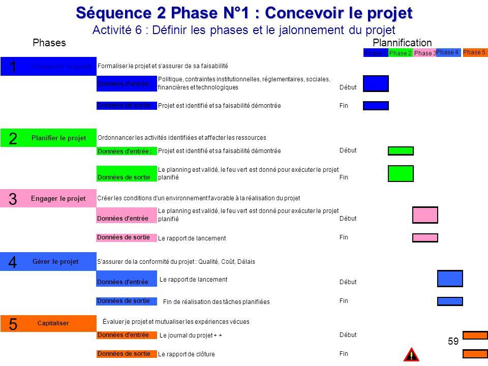 59 Phase 5 Séquence 2 Phase N°1 : Concevoir le projet Activité 6 : Définir les phases et le jalonnement du projet PlannificationPhases Début Fin Polit