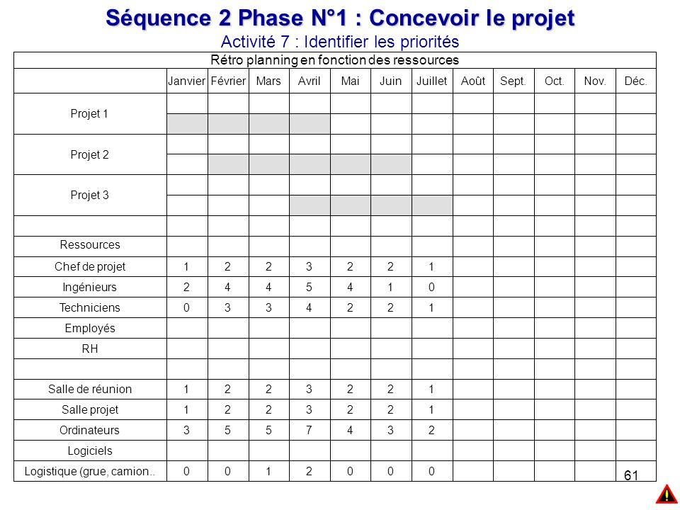 61 Séquence 2 Phase N°1 : Concevoir le projet Activité 7 : Identifier les priorités 0002100Logistique (grue, camion.. Logiciels 2347553Ordinateurs 122