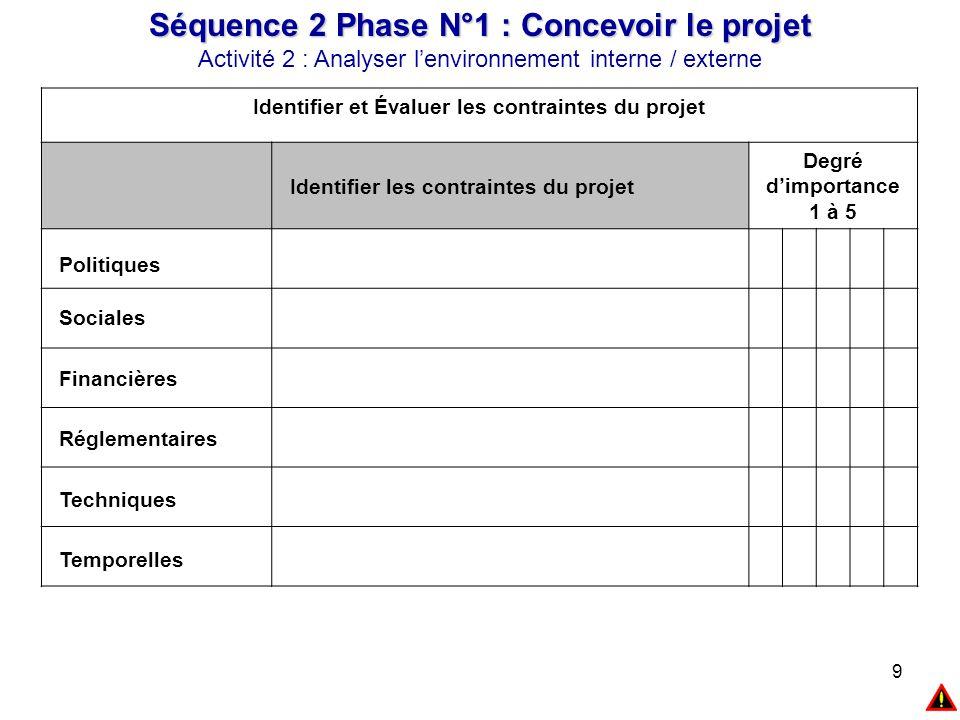 9 Séquence 2 Phase N°1 : Concevoir le projet Activité 2 : Analyser l'environnement interne / externe Identifier et Évaluer les contraintes du projet I