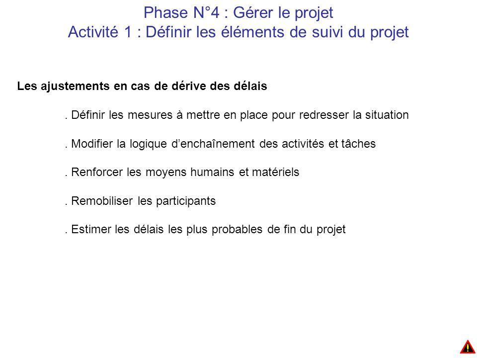 Phase N°4 : Gérer le projet Activité 1 : Définir les éléments de suivi du projet Les ajustements en cas de dérive des délais.