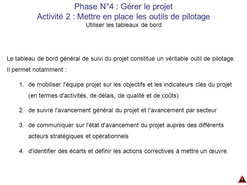 Phase N°4 : Gérer le projet Activité 2 : Mettre en place les outils de pilotage Utiliser les tableaux de bord Le tableau de bord général de suivi du projet constitue un véritable outil de pilotage.