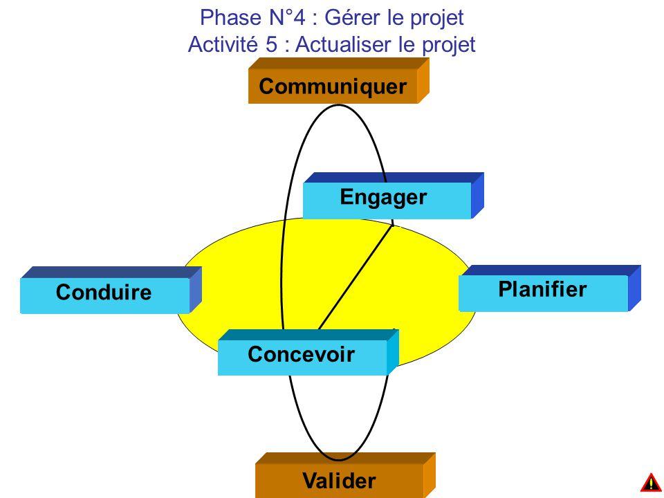 Communiquer Valider Concevoir Planifier Conduire Engager Planifier Concevoir Conduire Engager Planifier Concevoir Conduire Engager Phase N°4 : Gérer le projet Activité 5 : Actualiser le projet
