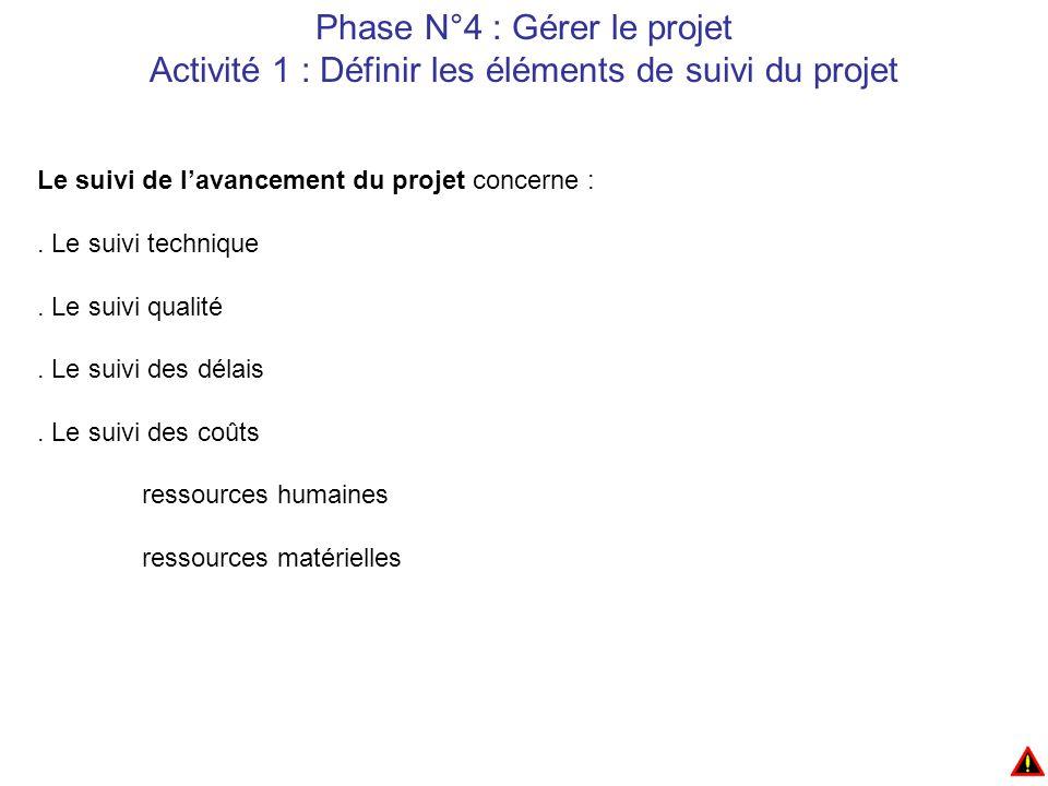 Phase N°4 : Gérer le projet Activité 1 : Définir les éléments de suivi du projet Le suivi de l'avancement du projet concerne :.