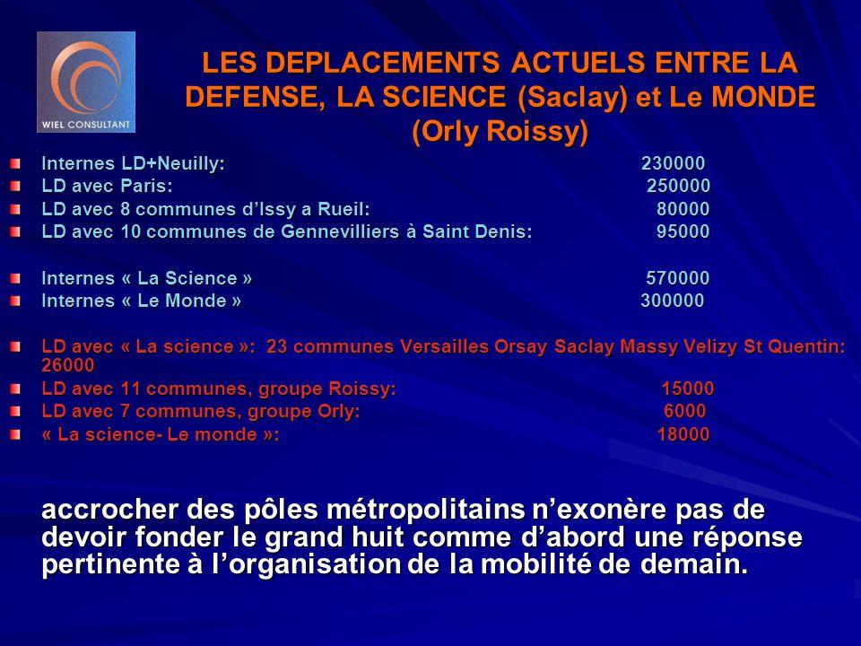 LES DEPLACEMENTS ACTUELS ENTRE LA DEFENSE, LA SCIENCE (Saclay) et Le MONDE (Orly Roissy) Internes LD+Neuilly: 230000 LD avec Paris: 250000 LD avec 8 communes d'Issy a Rueil: 80000 LD avec 10 communes de Gennevilliers à Saint Denis: 95000 Internes « La Science » 570000 Internes « Le Monde » 300000 LD avec « La science »: 23 communes Versailles Orsay Saclay Massy Velizy St Quentin: 26000 LD avec 11 communes, groupe Roissy: 15000 LD avec 7 communes, groupe Orly: 6000 « La science- Le monde »: 18000 accrocher des pôles métropolitains n'exonère pas de devoir fonder le grand huit comme d'abord une réponse pertinente à l'organisation de la mobilité de demain.
