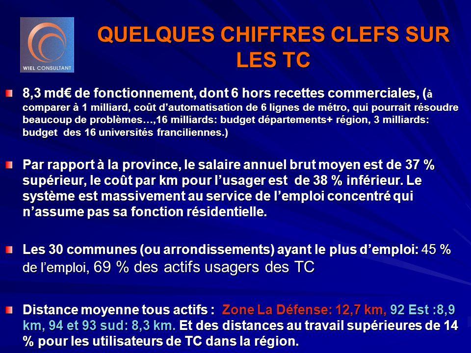 QUELQUES CHIFFRES CLEFS SUR LES TC 8,3 md€ de fonctionnement, dont 6 hors recettes commerciales, ( à comparer à 1 milliard, coût d'automatisation de 6 lignes de métro, qui pourrait résoudre beaucoup de problèmes…,16 milliards: budget départements+ région, 3 milliards: budget des 16 universités franciliennes.) Par rapport à la province, le salaire annuel brut moyen est de 37 % supérieur, le coût par km pour l'usager est de 38 % inférieur.