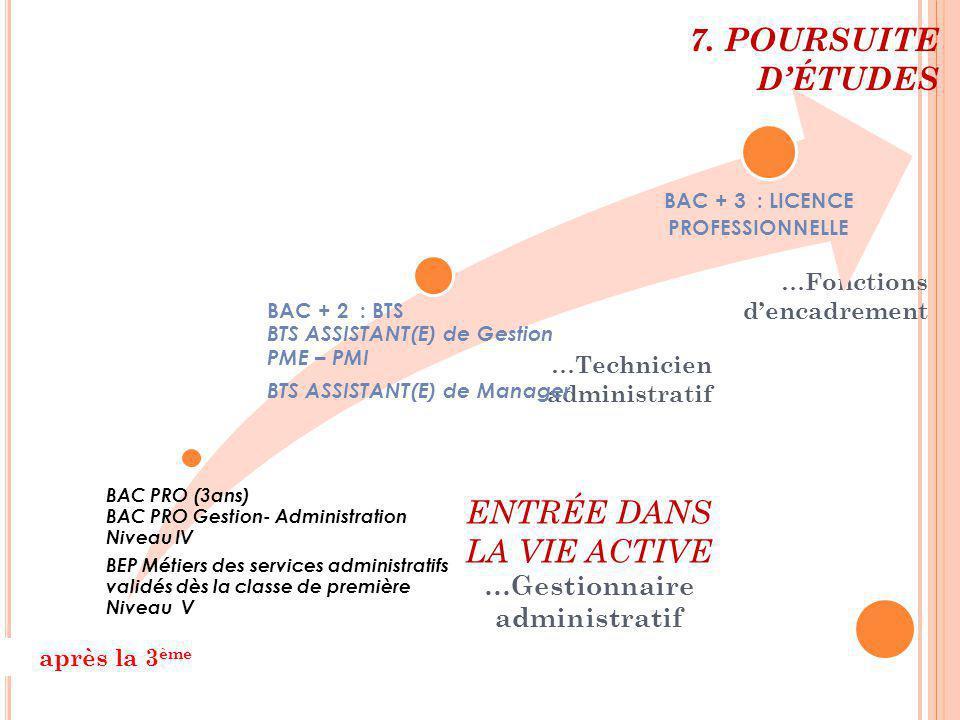 après la 3 ème ENTRÉE DANS LA VIE ACTIVE … Gestionnaire administratif … Technicien administratif … Fonctions d'encadrement 7. POURSUITE D'ÉTUDES BAC P