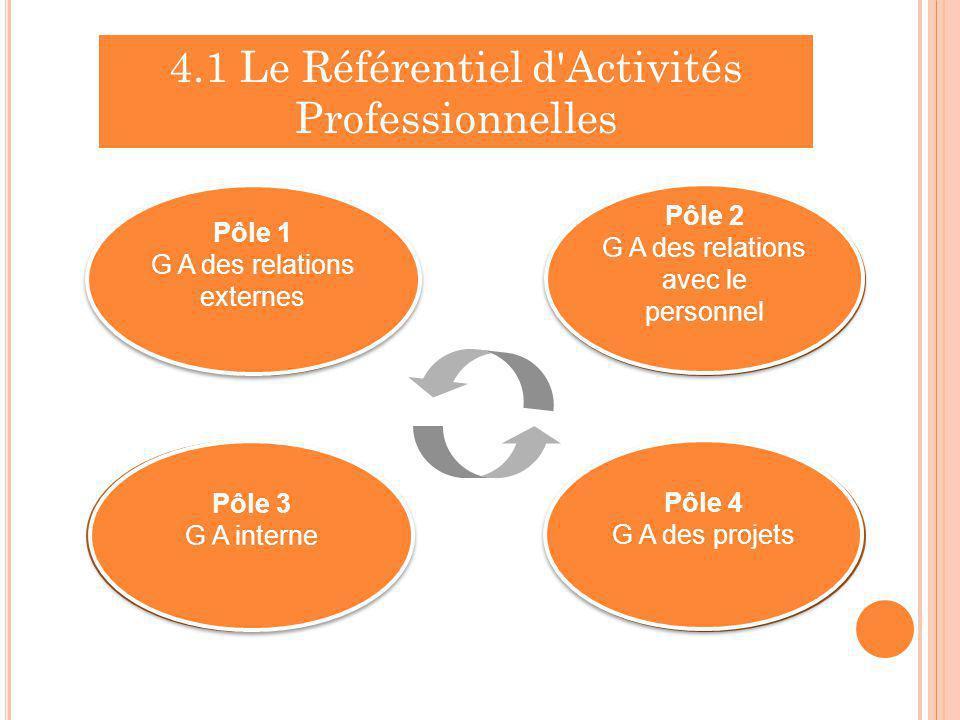 Pôle 1 Gestion administrative des relations externes Pôle 2 Gestion administrative des relations avec le personnel Pôle 3 Gestion administrative inter