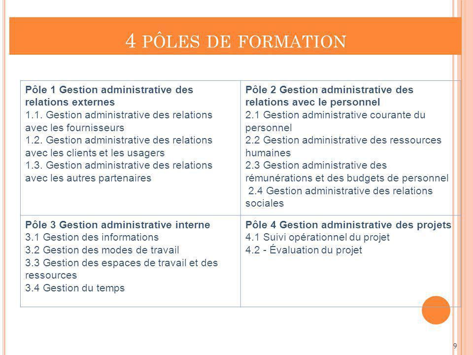 4 PÔLES DE FORMATION Pôle 1 Gestion administrative des relations externes 1.1. Gestion administrative des relations avec les fournisseurs 1.2. Gestion