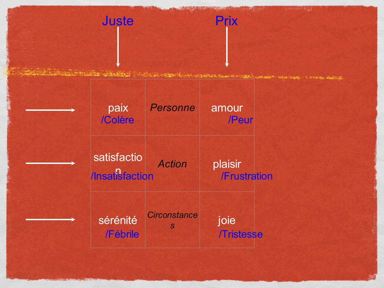 paix Personne amour satisfactio n Action plaisir sérénité Circonstance s joie /Peur /Frustration /Tristesse /Colère PrixJuste /Insatisfaction /Fébrile