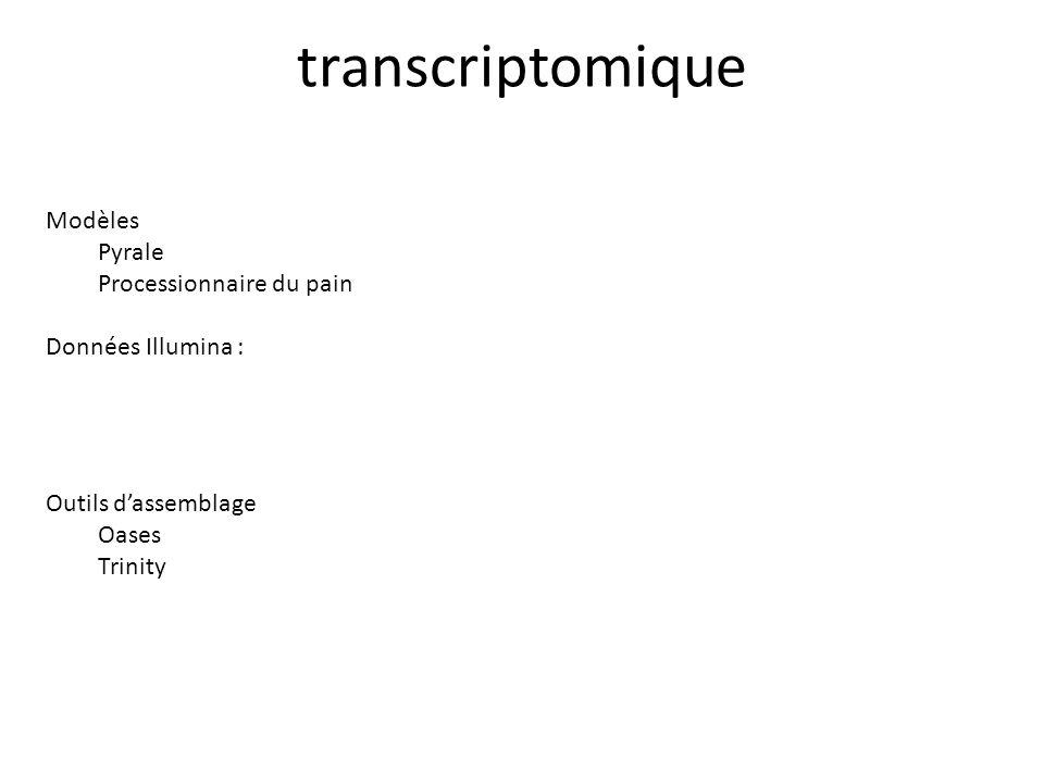 transcriptomique Modèles Pyrale Processionnaire du pain Données Illumina : Outils d'assemblage Oases Trinity