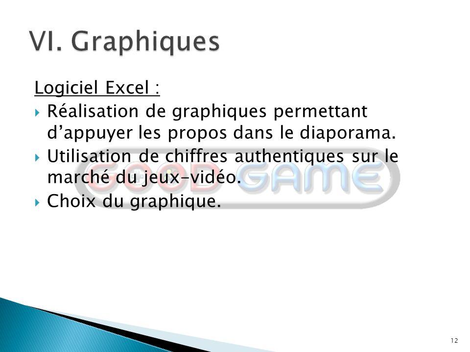 12 Logiciel Excel :  Réalisation de graphiques permettant d'appuyer les propos dans le diaporama.  Utilisation de chiffres authentiques sur le march