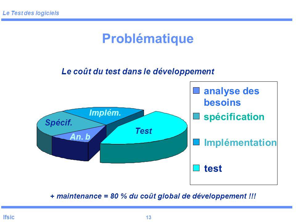 Le Test des logiciels Ifsic 12 Problématique ProblèmeDéfinition des besoins Spécification globale détaillée programme analyse des besoins conception i
