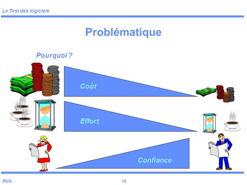 Le Test des logiciels Ifsic 14 Problématique: une définition ! La validation Vérification/preuve tests conformité du produit par rapport à sa spécific