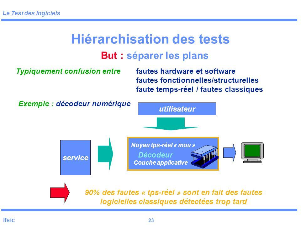 Le Test des logiciels Ifsic 22 Problématique Objectifs du test –examiner ou exécuter un programme dans le but d'y trouver des erreurs –éventuellement