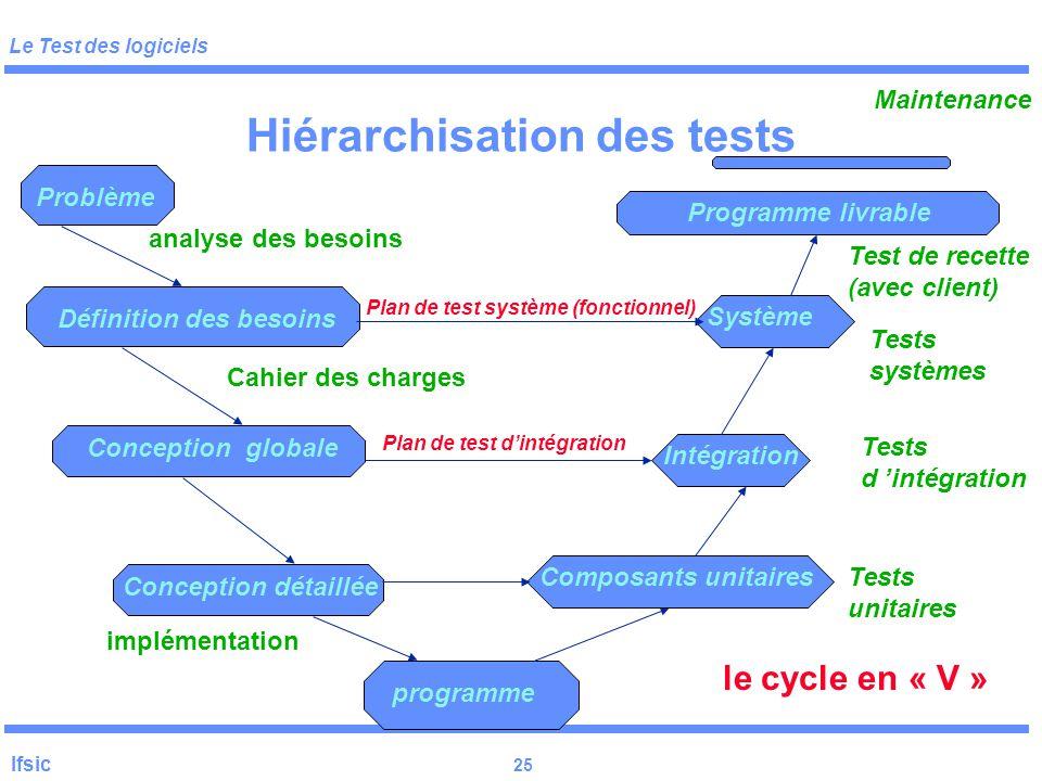 Le Test des logiciels Ifsic 24 Hiérarchisation des tests But : séparer les plans Risques : perte d 'information d 'un plan à l 'autre Mauvaise compréh