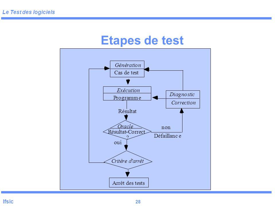 """Le Test des logiciels Ifsic 27 Conditions (théorique) de possibilité du test H1 : programmeur """"compétent"""" P réalisé =  (P idéal) H2 : Axiome de coupl"""