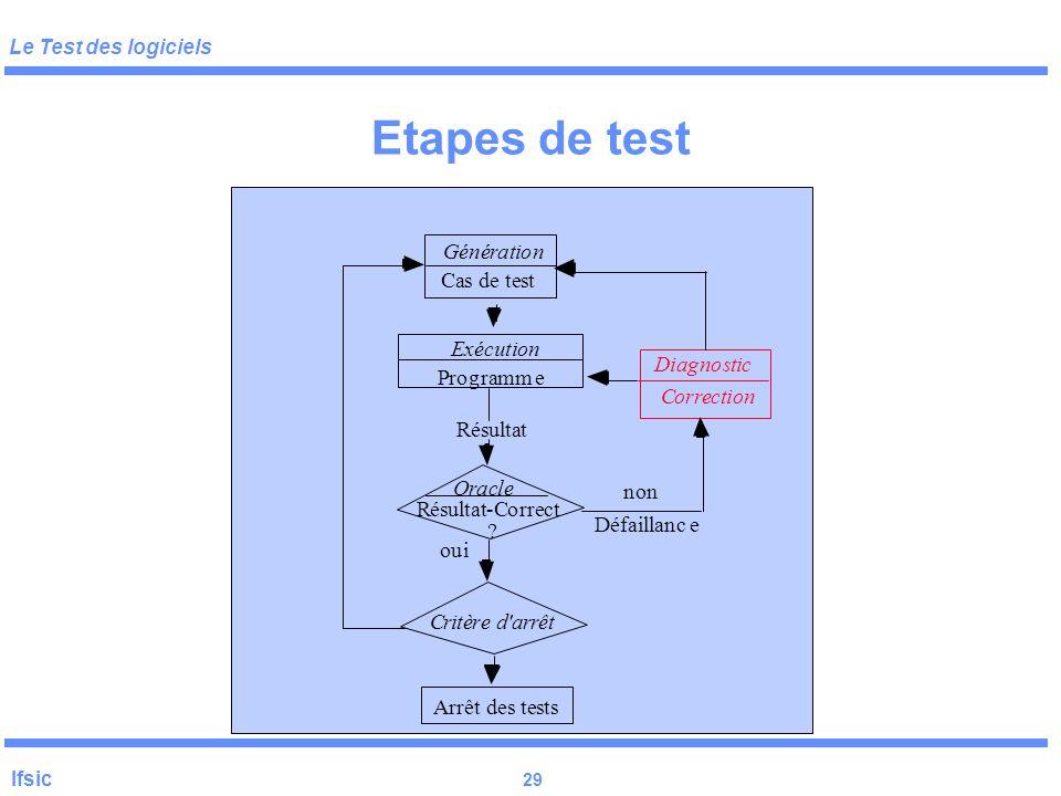 Le Test des logiciels Ifsic 28 Etapes de test