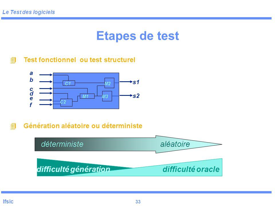 Le Test des logiciels Ifsic 32  Test fonctionnel ou test structurel  Génération aléatoire ou déterministe aléatoiredéterministe difficulté générat