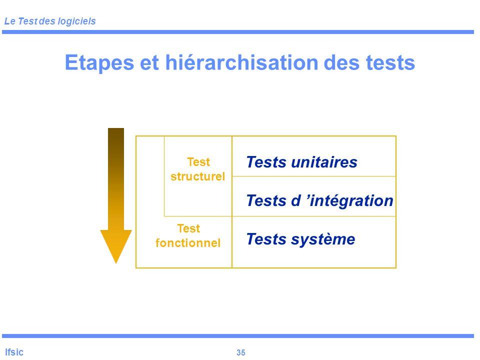 Le Test des logiciels Ifsic 34  Test fonctionnel (« black-box », boîte noire)  Test structurel (« glass box », boîte blanche ou « de verre »)  G