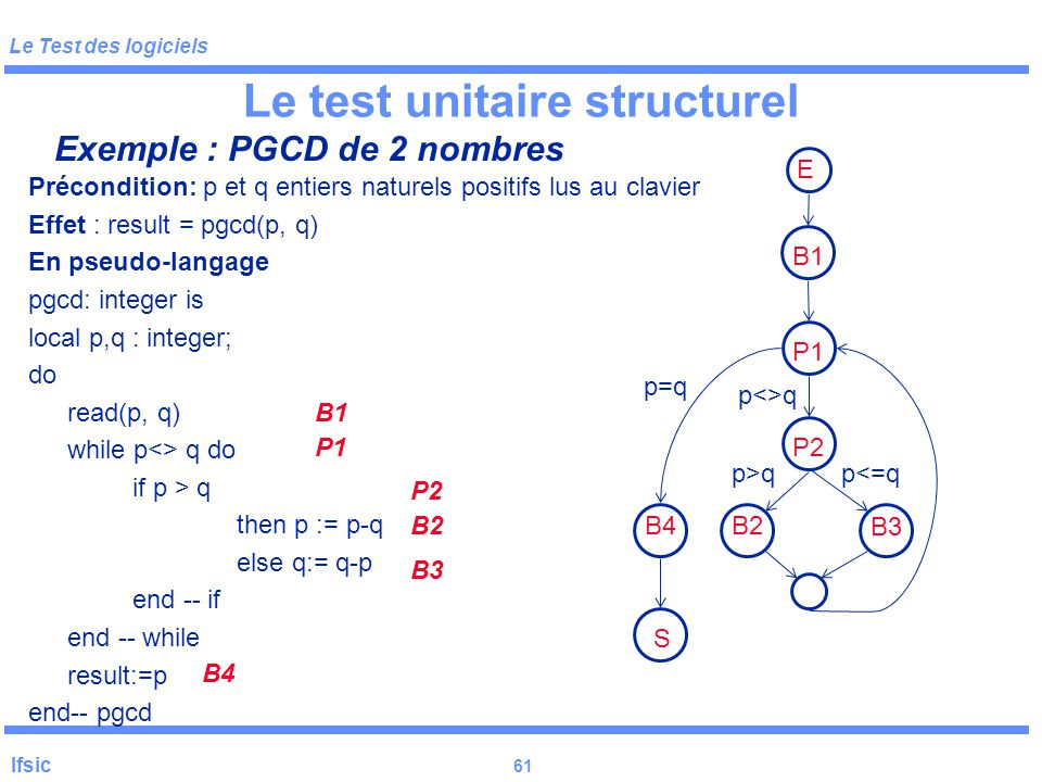 Le Test des logiciels Ifsic 61 Précondition: p et q entiers naturels positifs lus au clavier Effet : result = pgcd(p, q) En pseudo-langage pgcd: integer is local p,q : integer; do read(p, q) while p<> q do if p > q then p := p-q else q:= q-p end -- if end -- while result:=p end-- pgcd Le test unitaire structurel Exemple : PGCD de 2 nombres B1 P1 P2 B2 B3 B4 E B1P1P2 B2 B3 S B4 p<>q p=q p>qp<=q