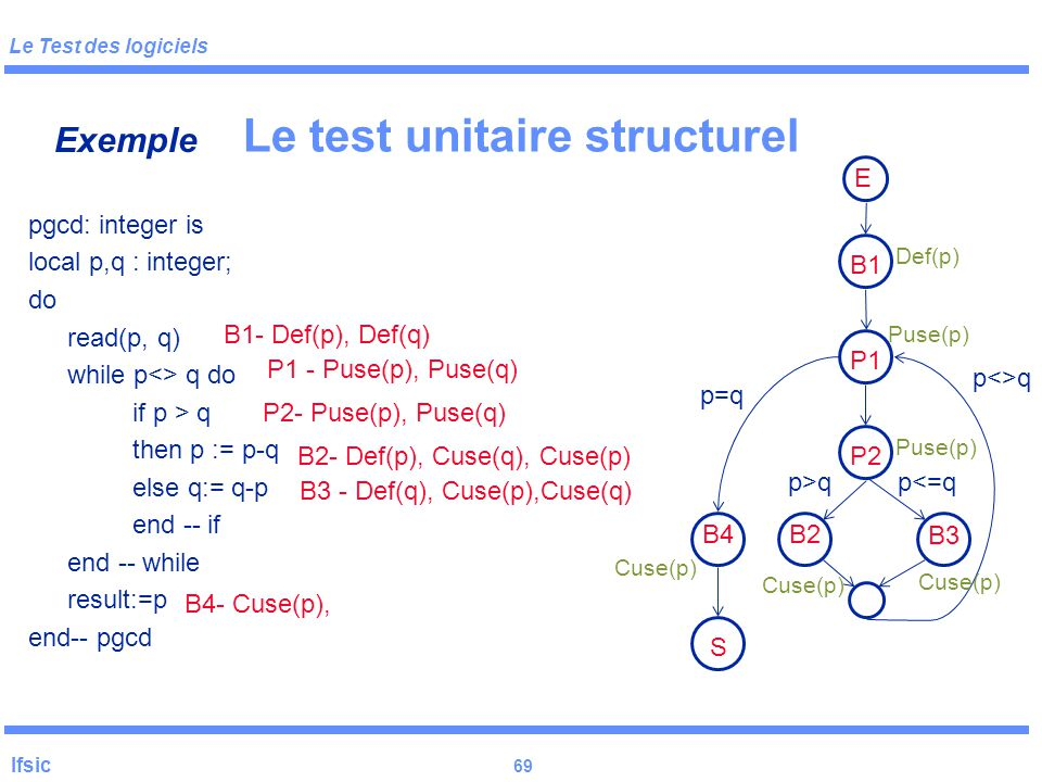Le Test des logiciels Ifsic 69 Le test unitaire structurel pgcd: integer is local p,q : integer; do read(p, q) while p<> q do if p > q then p := p-q else q:= q-p end -- if end -- while result:=p end-- pgcd Exemple B1- Def(p), Def(q) P1 - Puse(p), Puse(q) P2- Puse(p), Puse(q) B2- Def(p), Cuse(q), Cuse(p) B3 - Def(q), Cuse(p),Cuse(q) B4- Cuse(p), E B1 P1 P2 B2 B3 S B4 p<>q p=q p>qp<=q Def(p) Puse(p) Cuse(p)