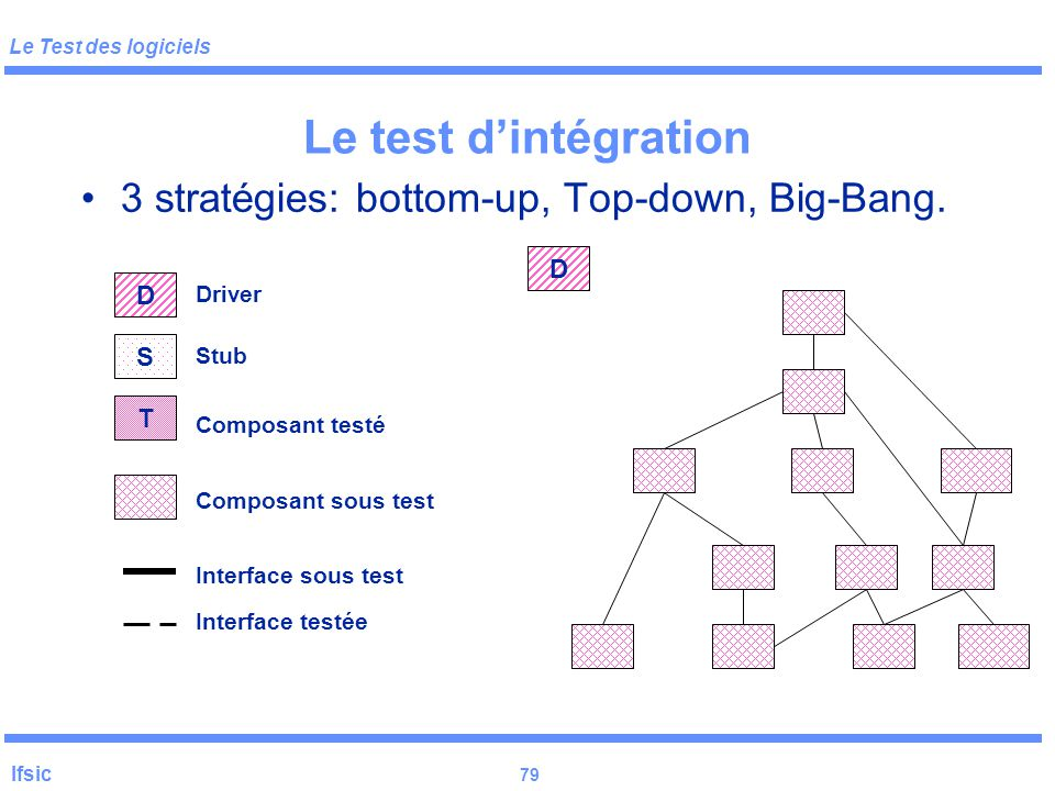 Le Test des logiciels Ifsic 79 Le test d'intégration 3 stratégies: bottom-up, Top-down, Big-Bang.